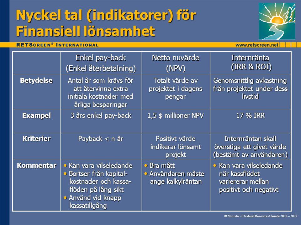 Nyckel tal (indikatorer) för Finansiell lönsamhet