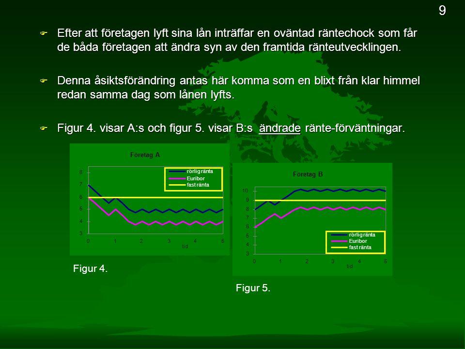 Figur 4. visar A:s och figur 5. visar B:s ändrade ränte-förväntningar.