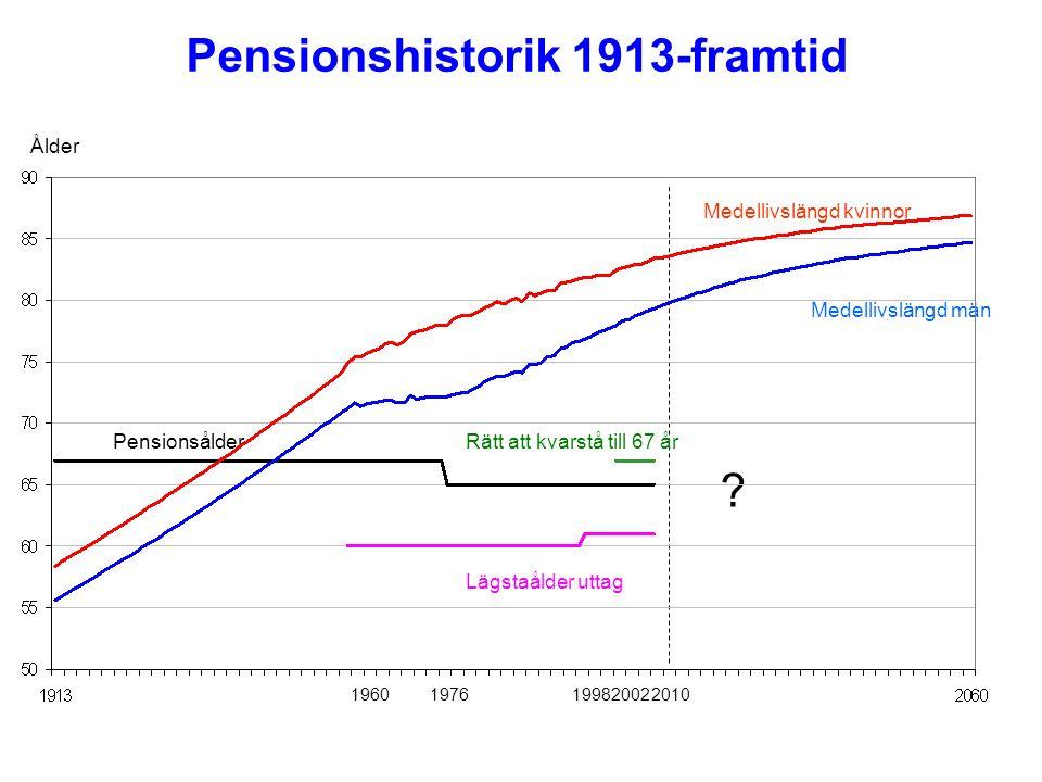 Pensionshistorik 1913-framtid