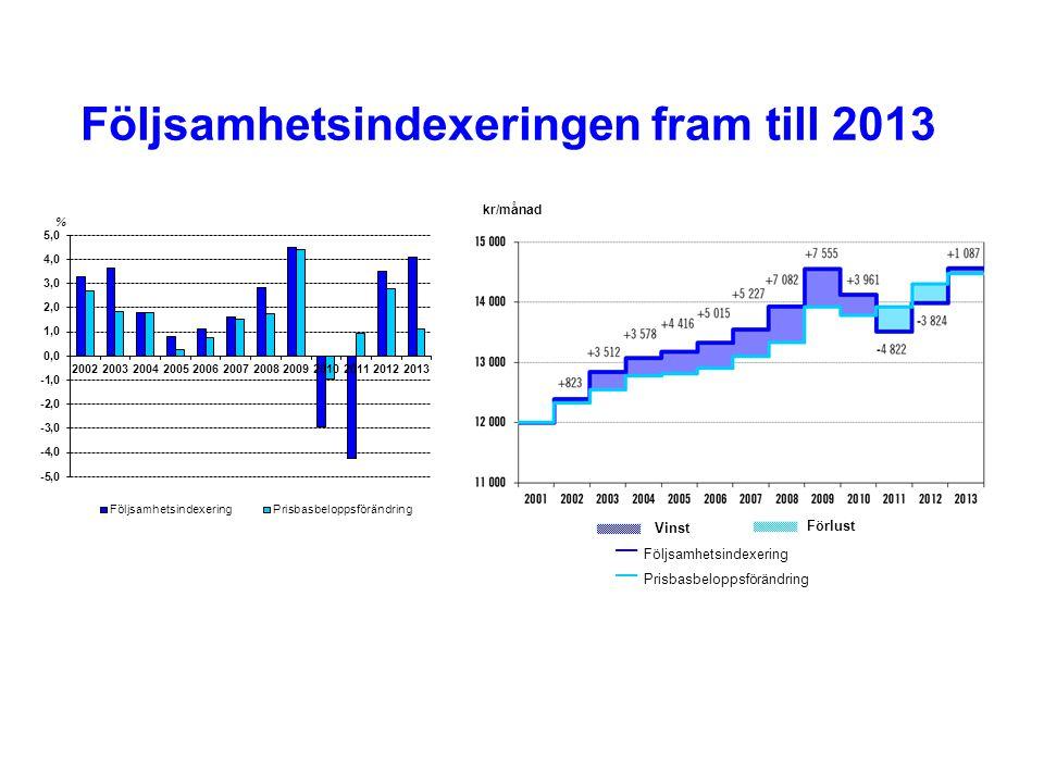 Följsamhetsindexeringen fram till 2013