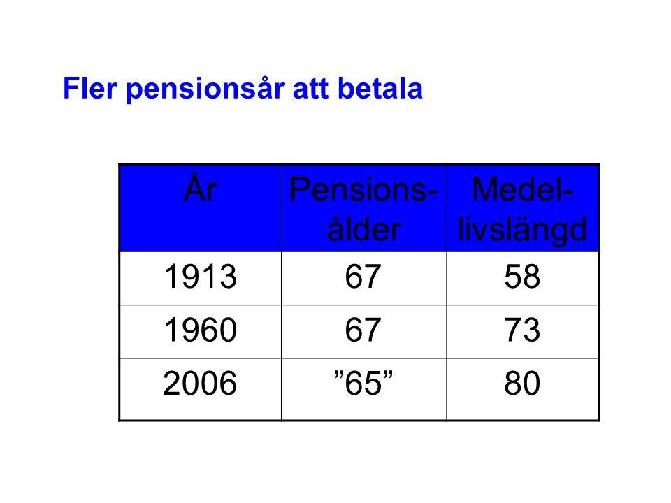 Fler pensionsår att betala