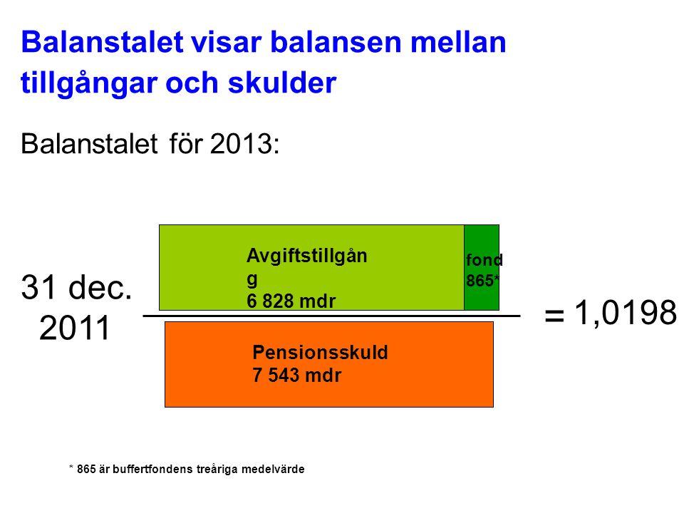 Balanstalet visar balansen mellan tillgångar och skulder