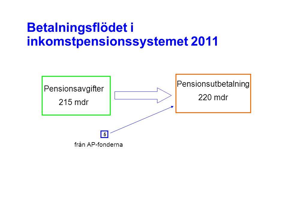 Betalningsflödet i inkomstpensionssystemet 2011