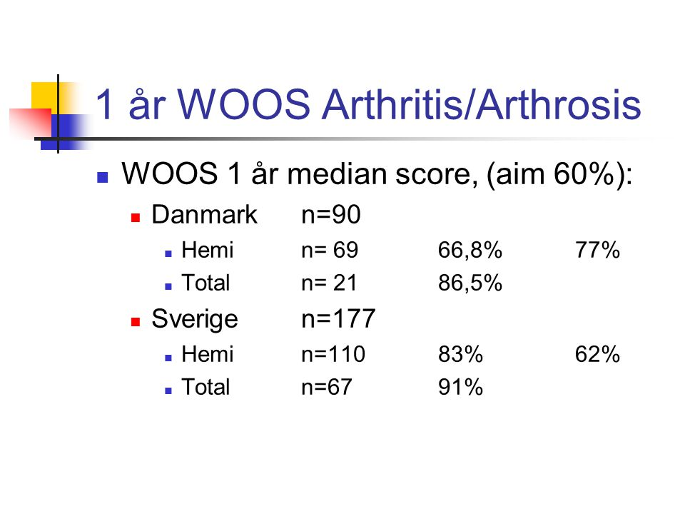 1 år WOOS Arthritis/Arthrosis