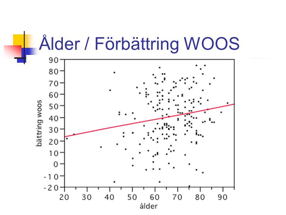 Ålder / Förbättring WOOS
