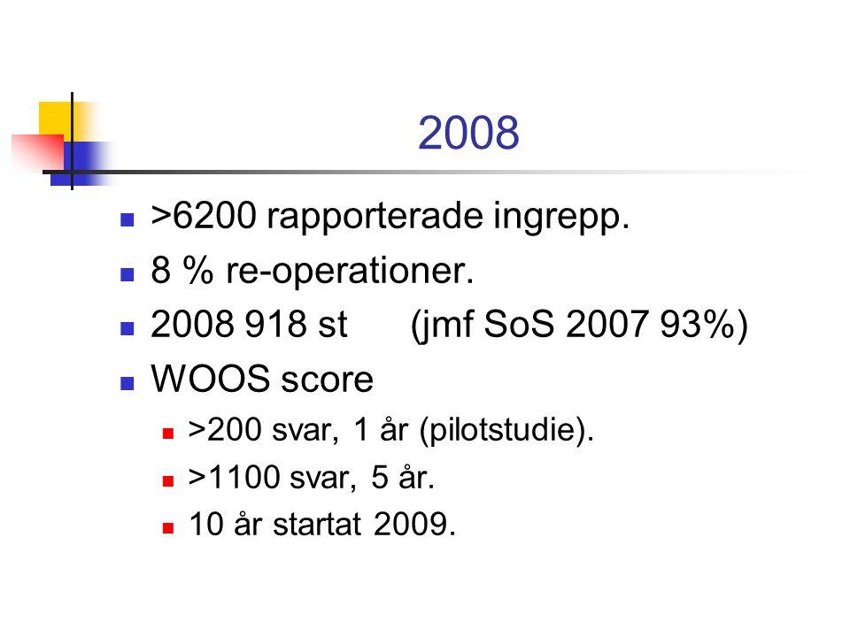 2008 >6200 rapporterade ingrepp. 8 % re-operationer.