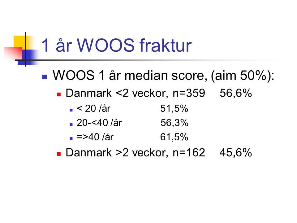 1 år WOOS fraktur WOOS 1 år median score, (aim 50%):