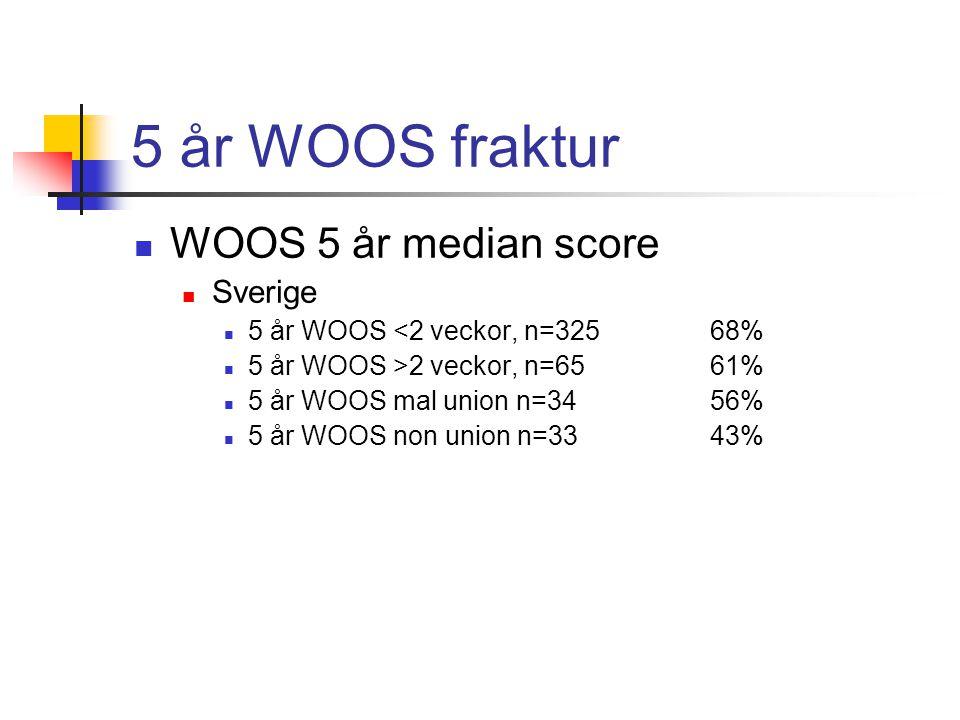 5 år WOOS fraktur WOOS 5 år median score Sverige