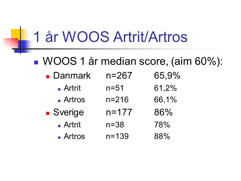 1 år WOOS Artrit/Artros WOOS 1 år median score, (aim 60%):