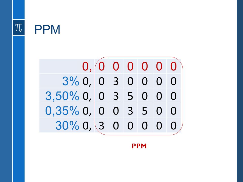 PPM 0, 3% 3 3,50% 5 0,35% 30% PPM