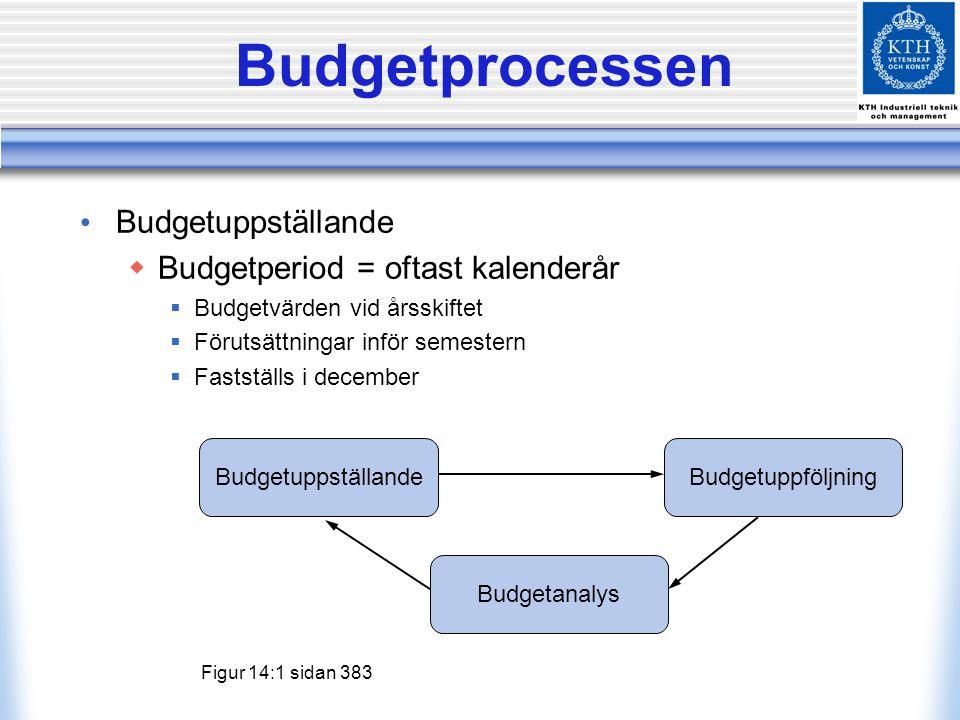 Budgetprocessen Budgetuppställande Budgetperiod = oftast kalenderår