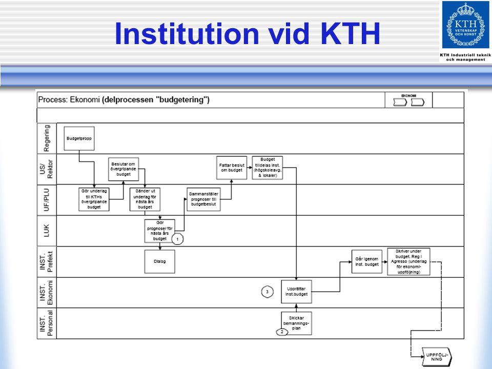 Institution vid KTH Mark & Vatten, från deras processkartläggning år 2002