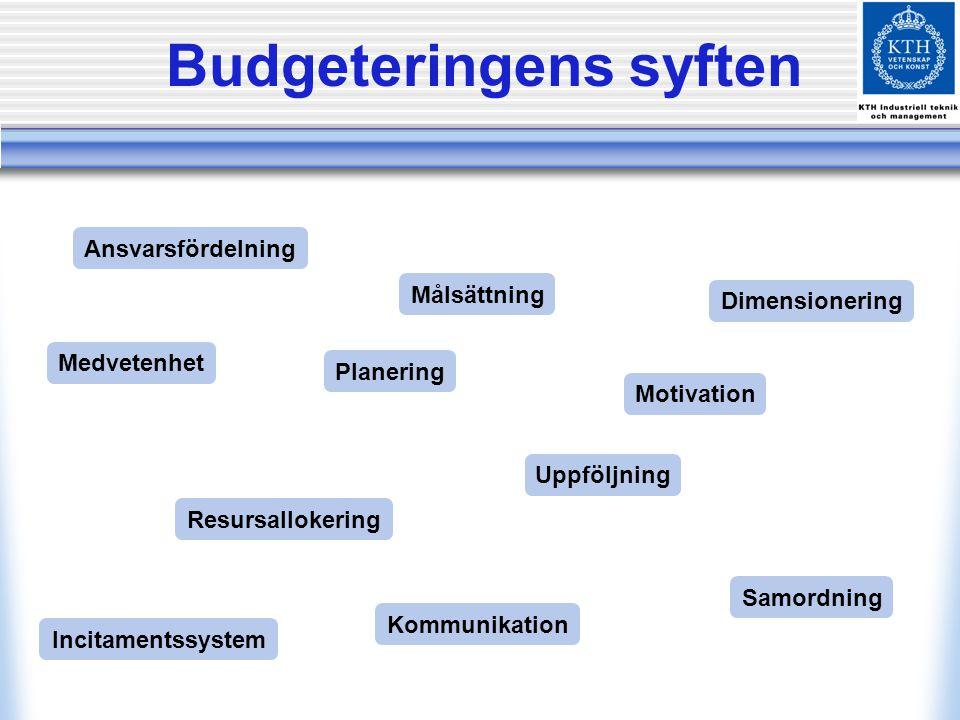 Budgeteringens syften
