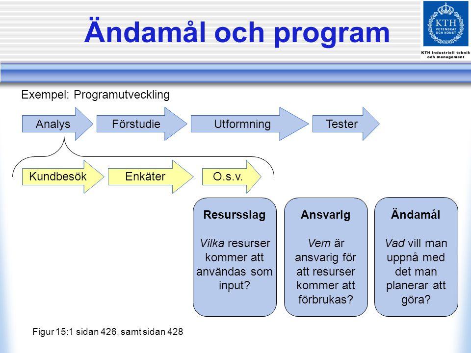 Ändamål och program Exempel: Programutveckling Analys Förstudie
