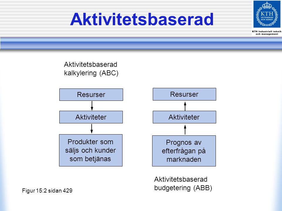 Aktivitetsbaserad Aktivitetsbaserad kalkylering (ABC) Resurser