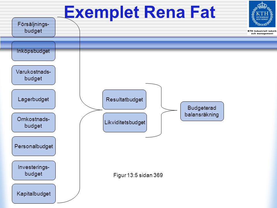 Exemplet Rena Fat Försäljnings- budget Inköpsbudget Varukostnads-