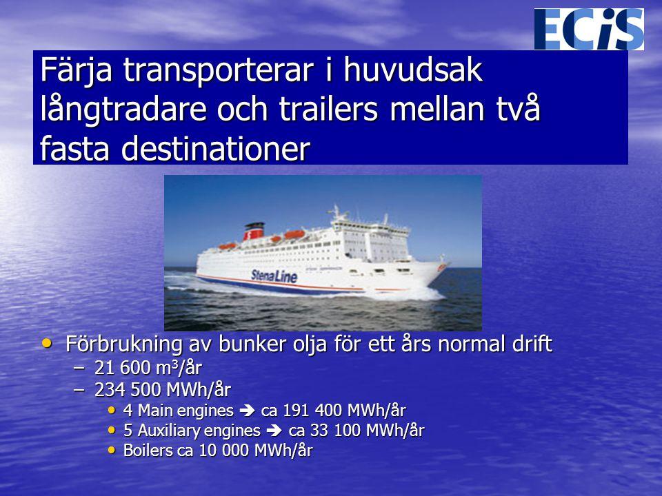 Färja transporterar i huvudsak långtradare och trailers mellan två fasta destinationer