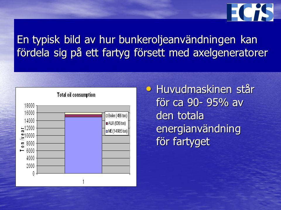En typisk bild av hur bunkeroljeanvändningen kan fördela sig på ett fartyg försett med axelgeneratorer