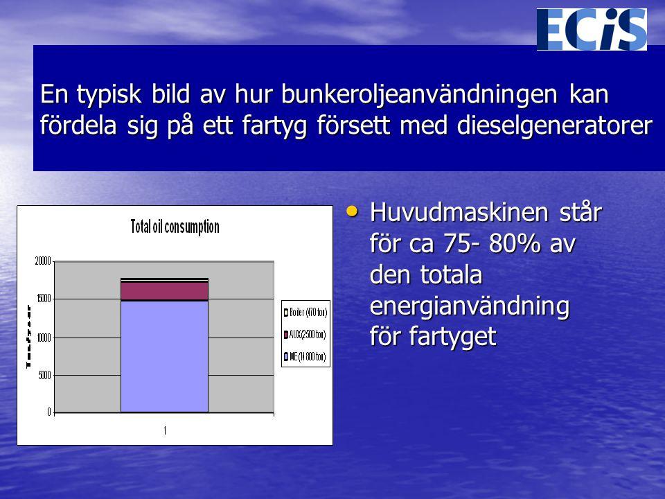 En typisk bild av hur bunkeroljeanvändningen kan fördela sig på ett fartyg försett med dieselgeneratorer