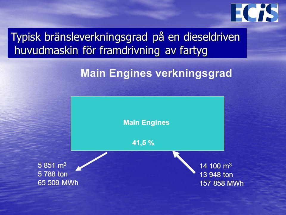 Typisk bränsleverkningsgrad på en dieseldriven
