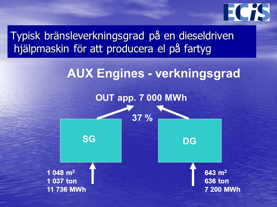 AUX Engines - verkningsgrad