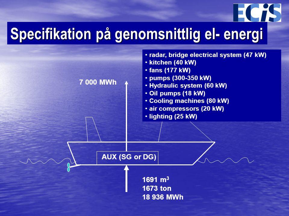 Specifikation på genomsnittlig el- energi