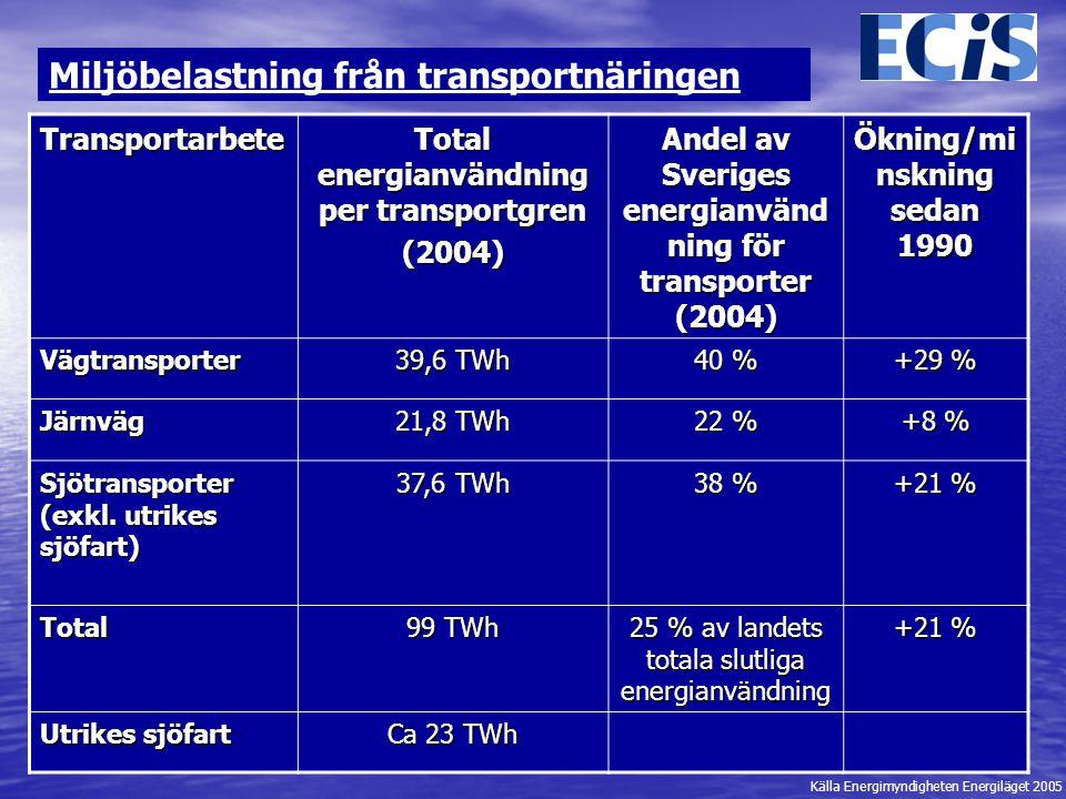 Miljöbelastning från transportnäringen