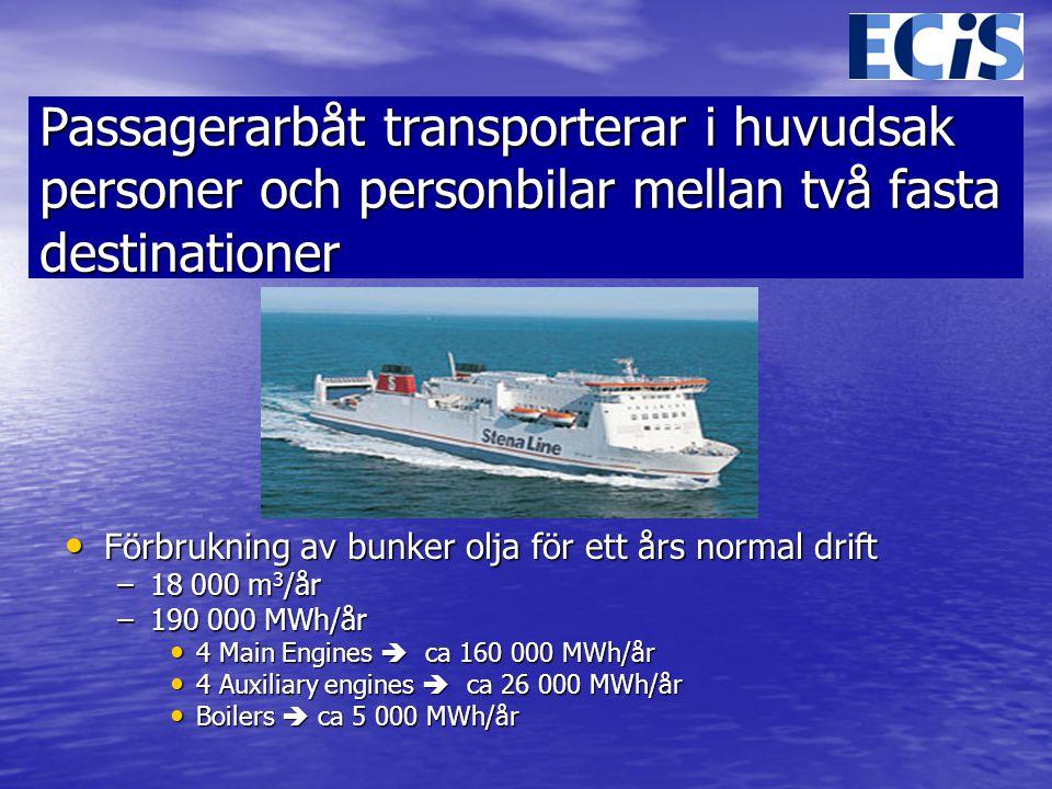 Passagerarbåt transporterar i huvudsak personer och personbilar mellan två fasta destinationer