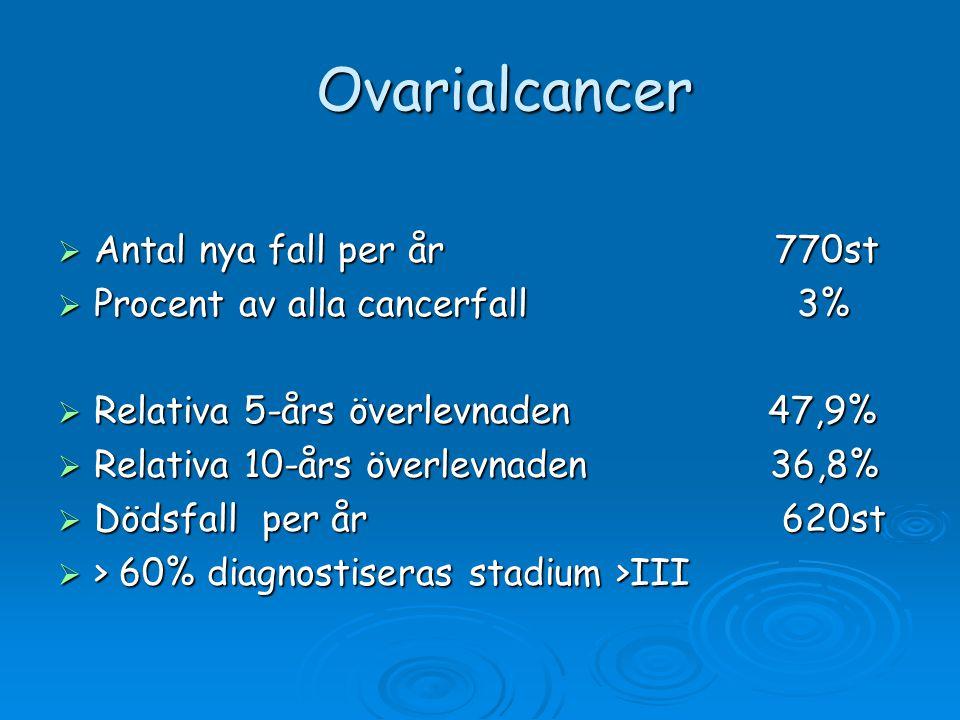 Ovarialcancer Antal nya fall per år 770st