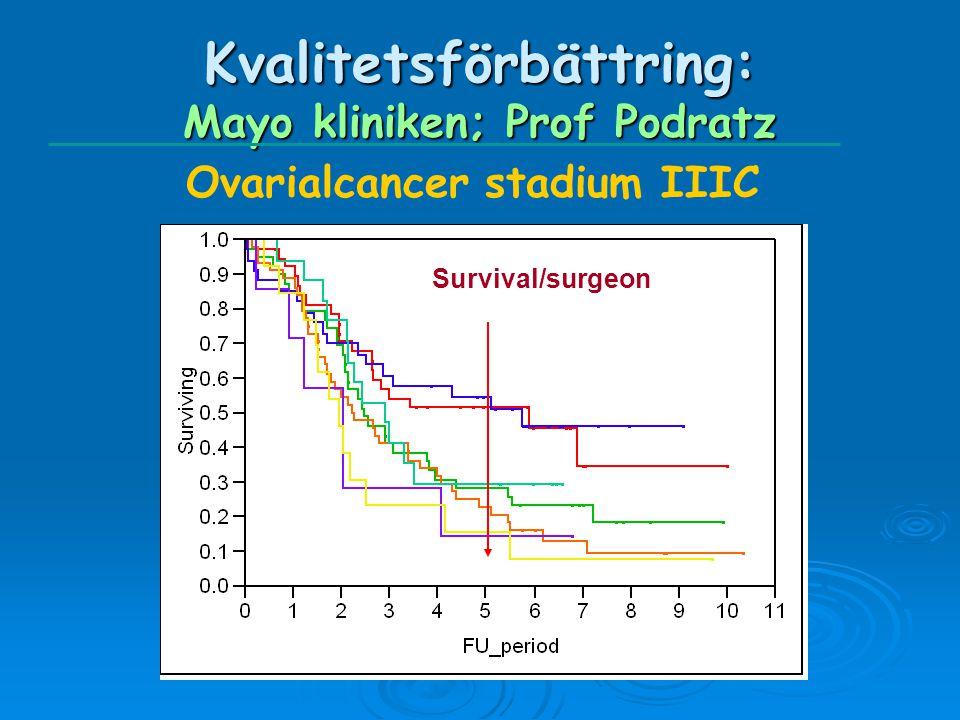 Kvalitetsförbättring: Mayo kliniken; Prof Podratz