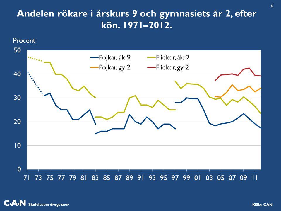 Andelen rökare i årskurs 9 och gymnasiets år 2, efter kön. 1971–2012.