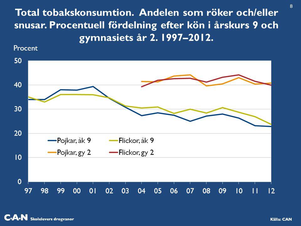 8 Total tobakskonsumtion. Andelen som röker och/eller snusar. Procentuell fördelning efter kön i årskurs 9 och gymnasiets år 2. 1997–2012.