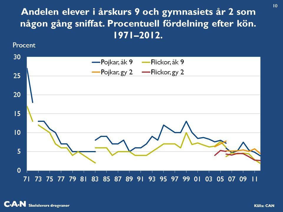 10 Andelen elever i årskurs 9 och gymnasiets år 2 som någon gång sniffat. Procentuell fördelning efter kön. 1971–2012.