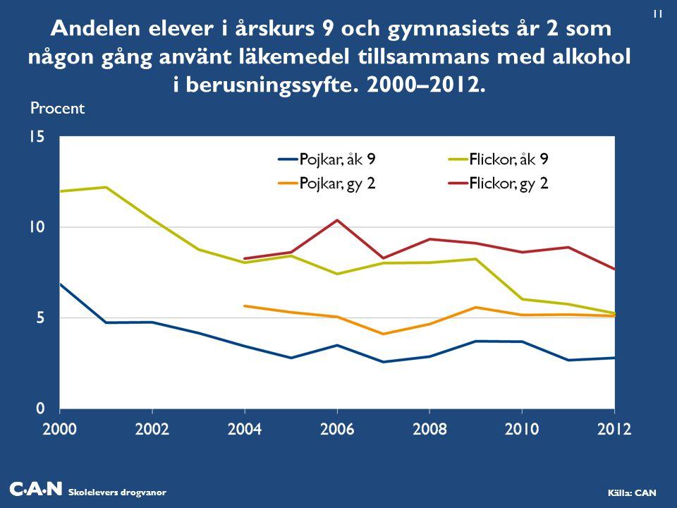 11 Andelen elever i årskurs 9 och gymnasiets år 2 som någon gång använt läkemedel tillsammans med alkohol i berusningssyfte. 2000–2012.