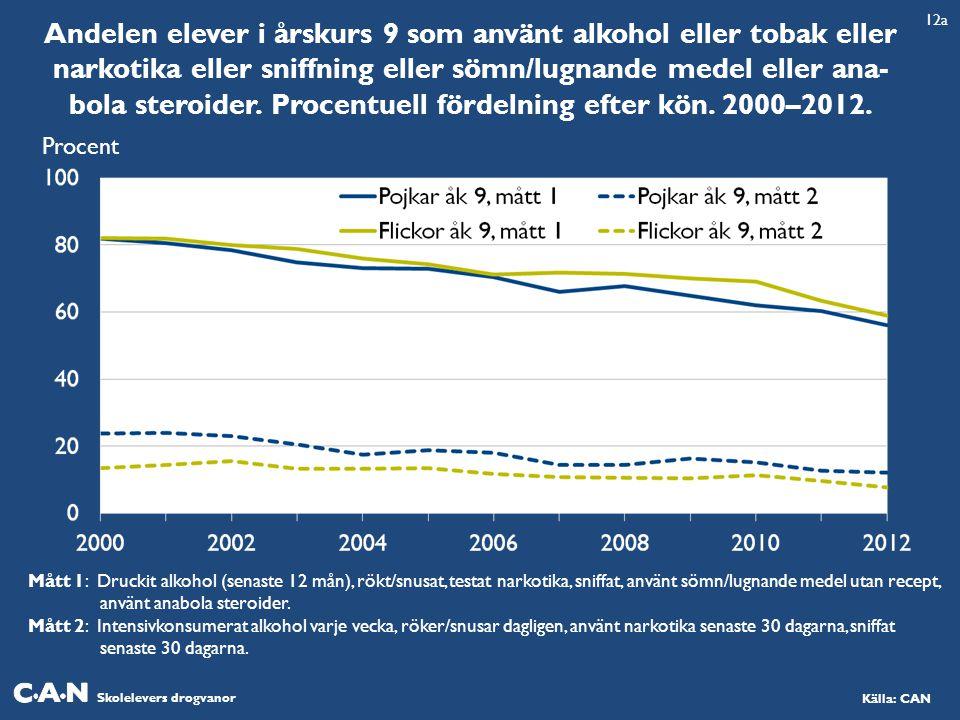 Andelen elever i årskurs 9 som använt alkohol eller tobak eller narkotika eller sniffning eller sömn/lugnande medel eller ana-bola steroider. Procentuell fördelning efter kön. 2000–2012.
