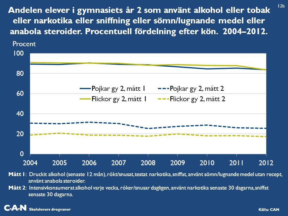 Andelen elever i gymnasiets år 2 som använt alkohol eller tobak eller narkotika eller sniffning eller sömn/lugnande medel eller anabola steroider. Procentuell fördelning efter kön. 2004–2012.