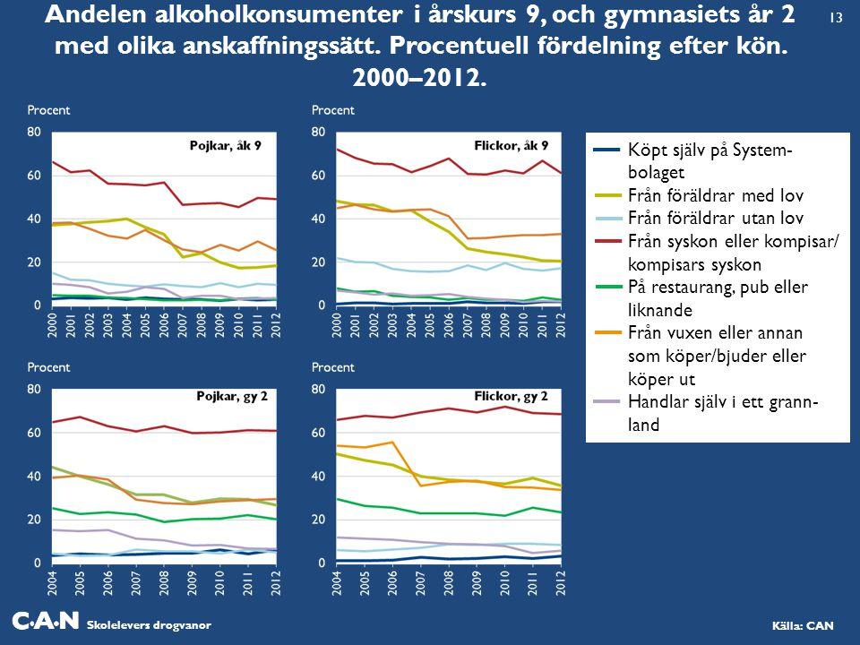 Andelen alkoholkonsumenter i årskurs 9, och gymnasiets år 2 med olika anskaffningssätt. Procentuell fördelning efter kön. 2000–2012.