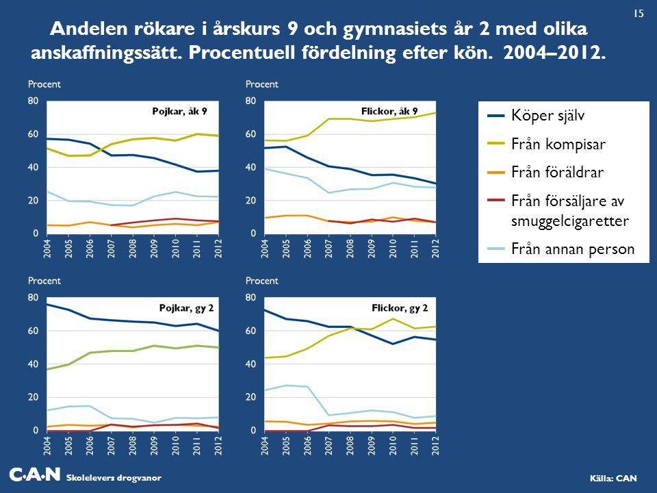 15 Andelen rökare i årskurs 9 och gymnasiets år 2 med olika anskaffningssätt. Procentuell fördelning efter kön. 2004–2012.