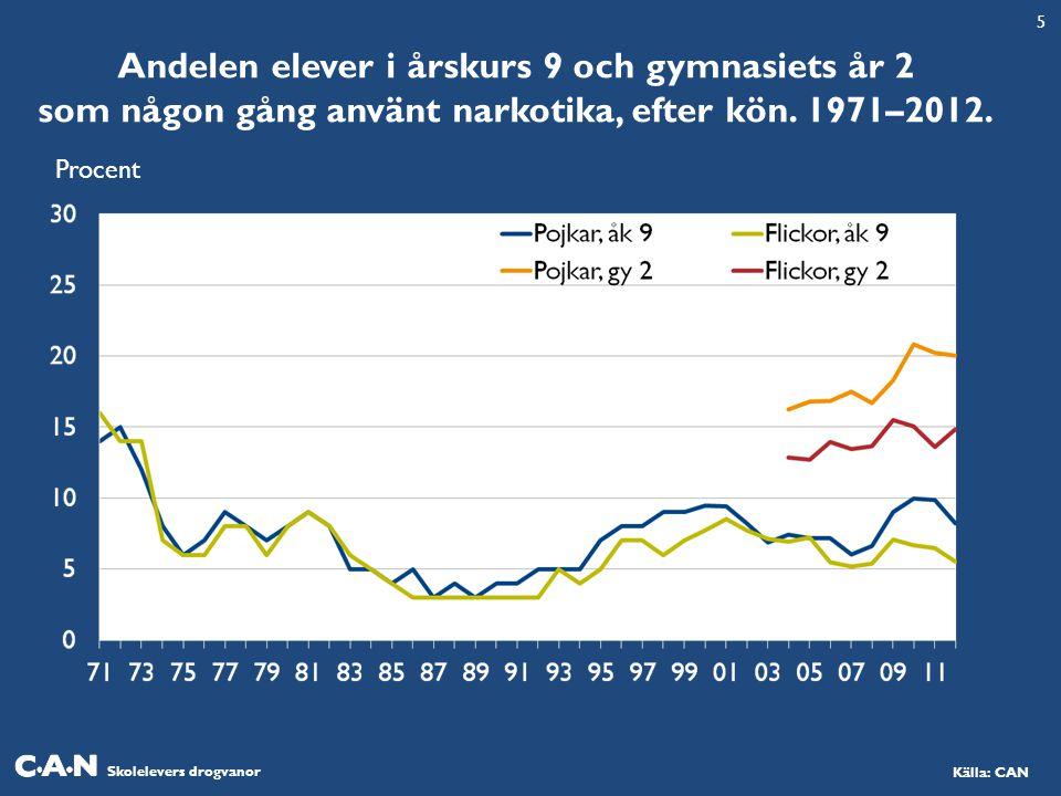 5 Andelen elever i årskurs 9 och gymnasiets år 2 som någon gång använt narkotika, efter kön. 1971–2012.
