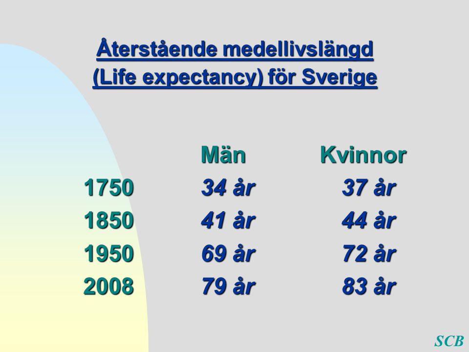 Återstående medellivslängd (Life expectancy) för Sverige