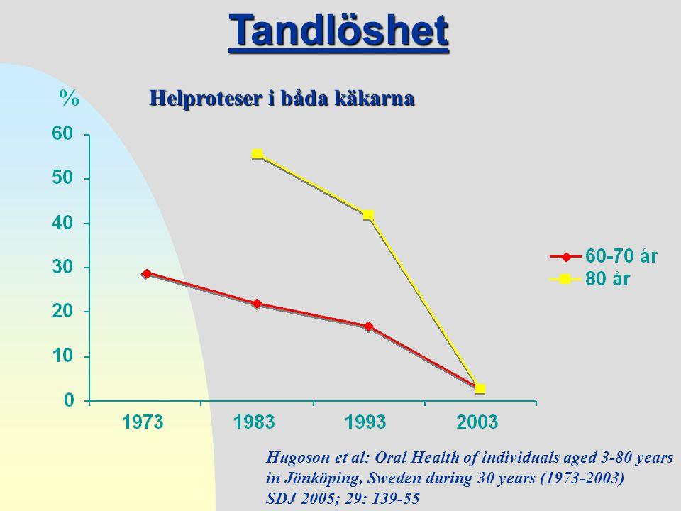 Tandlöshet % Helproteser i båda käkarna