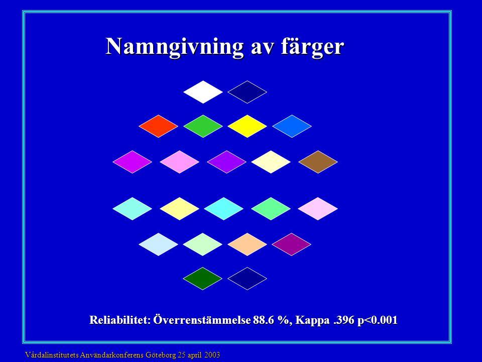 Namngivning av färger Reliabilitet: Överrenstämmelse 88.6 %, Kappa .396 p<0.001.