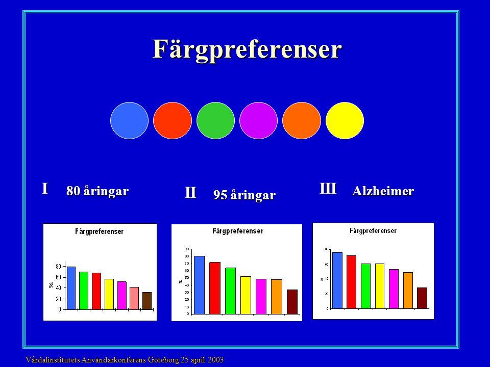 Färgpreferenser I III II 80 åringar Alzheimer 95 åringar