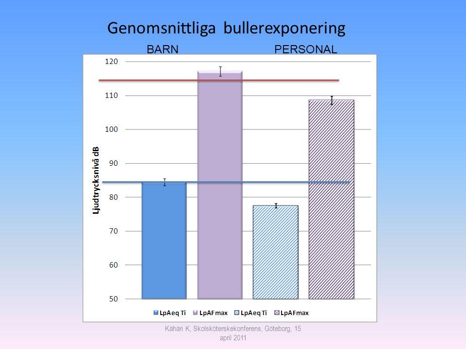 Genomsnittliga bullerexponering