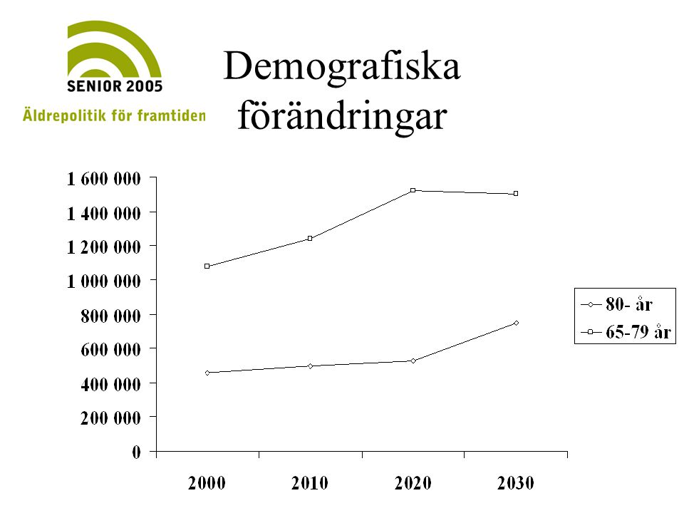 Demografiska förändringar