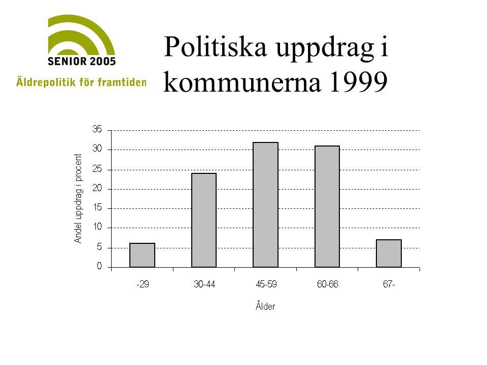 Politiska uppdrag i kommunerna 1999