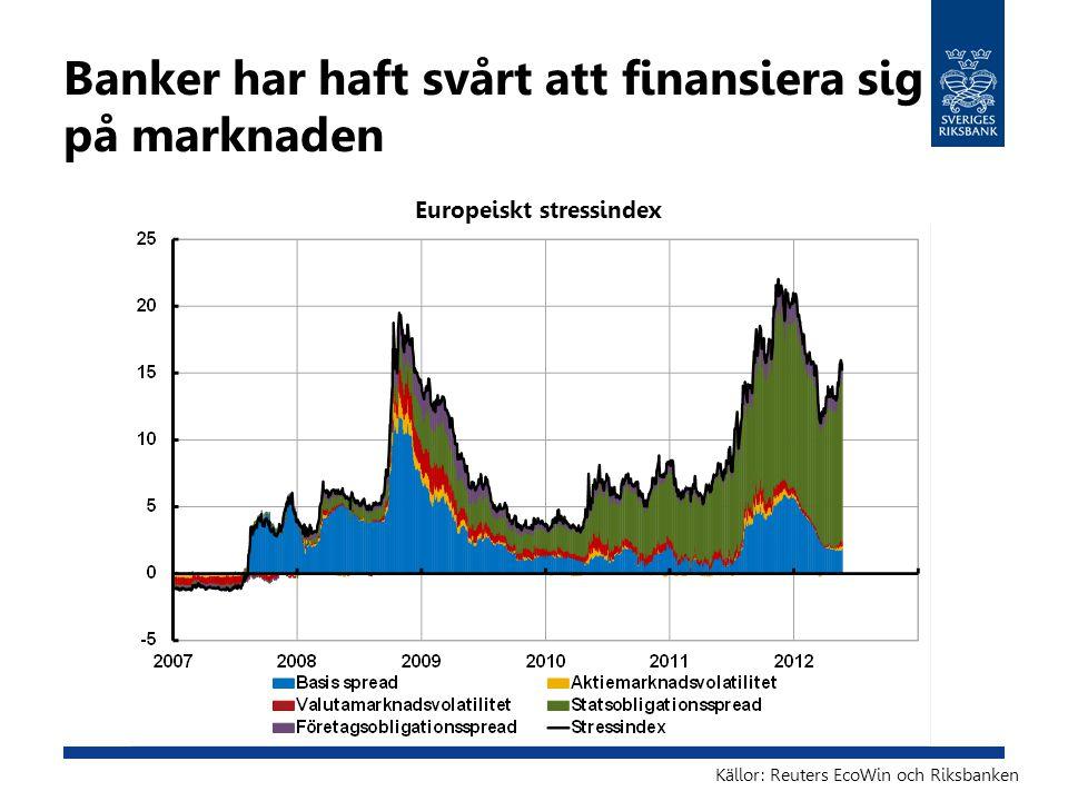Banker har haft svårt att finansiera sig på marknaden