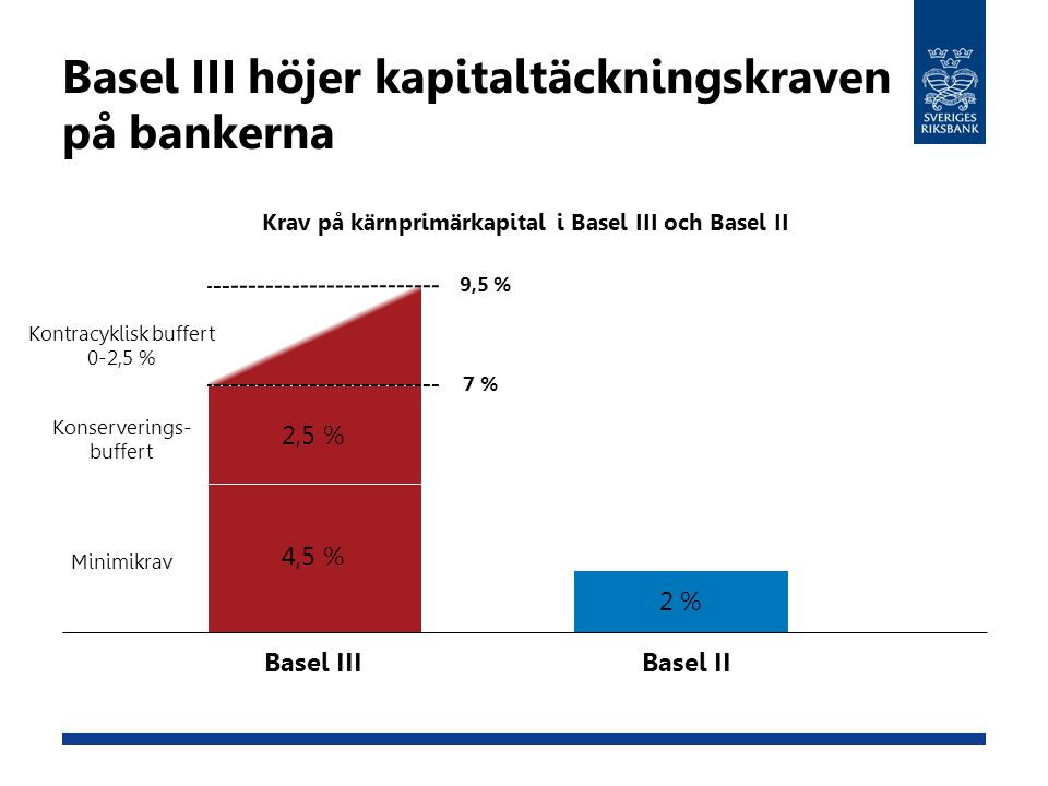 Basel III höjer kapitaltäckningskraven på bankerna