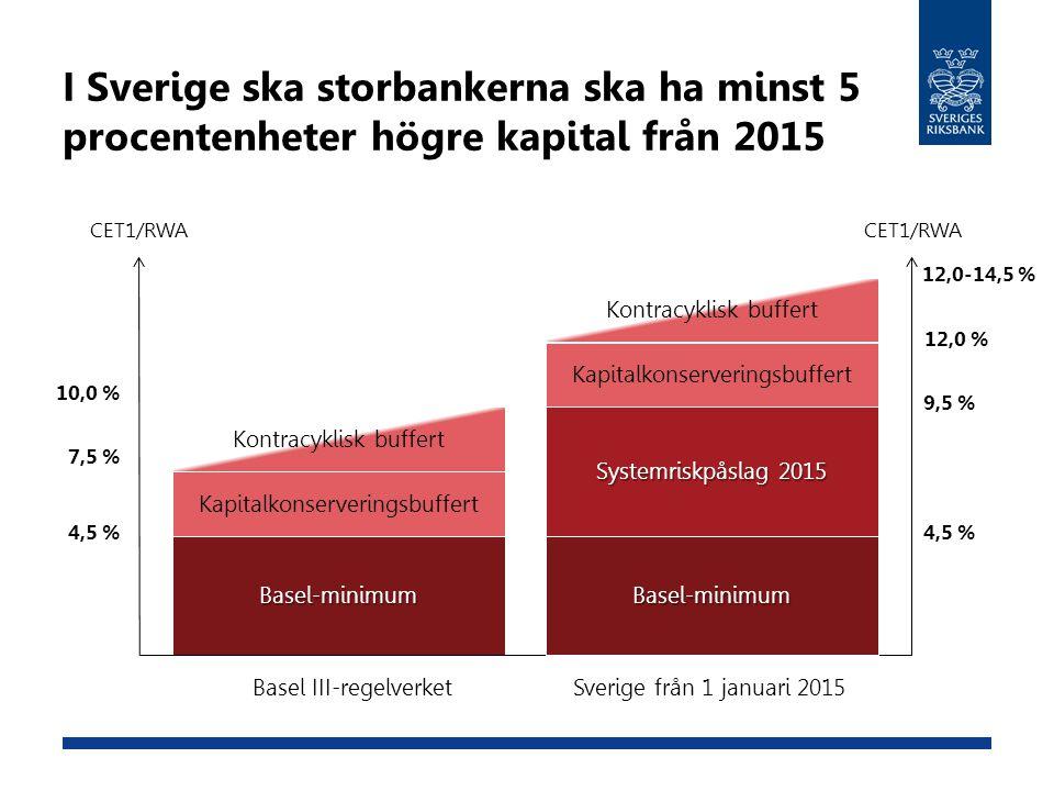 I Sverige ska storbankerna ska ha minst 5 procentenheter högre kapital från 2015