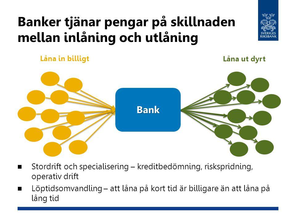 Banker tjänar pengar på skillnaden mellan inlåning och utlåning